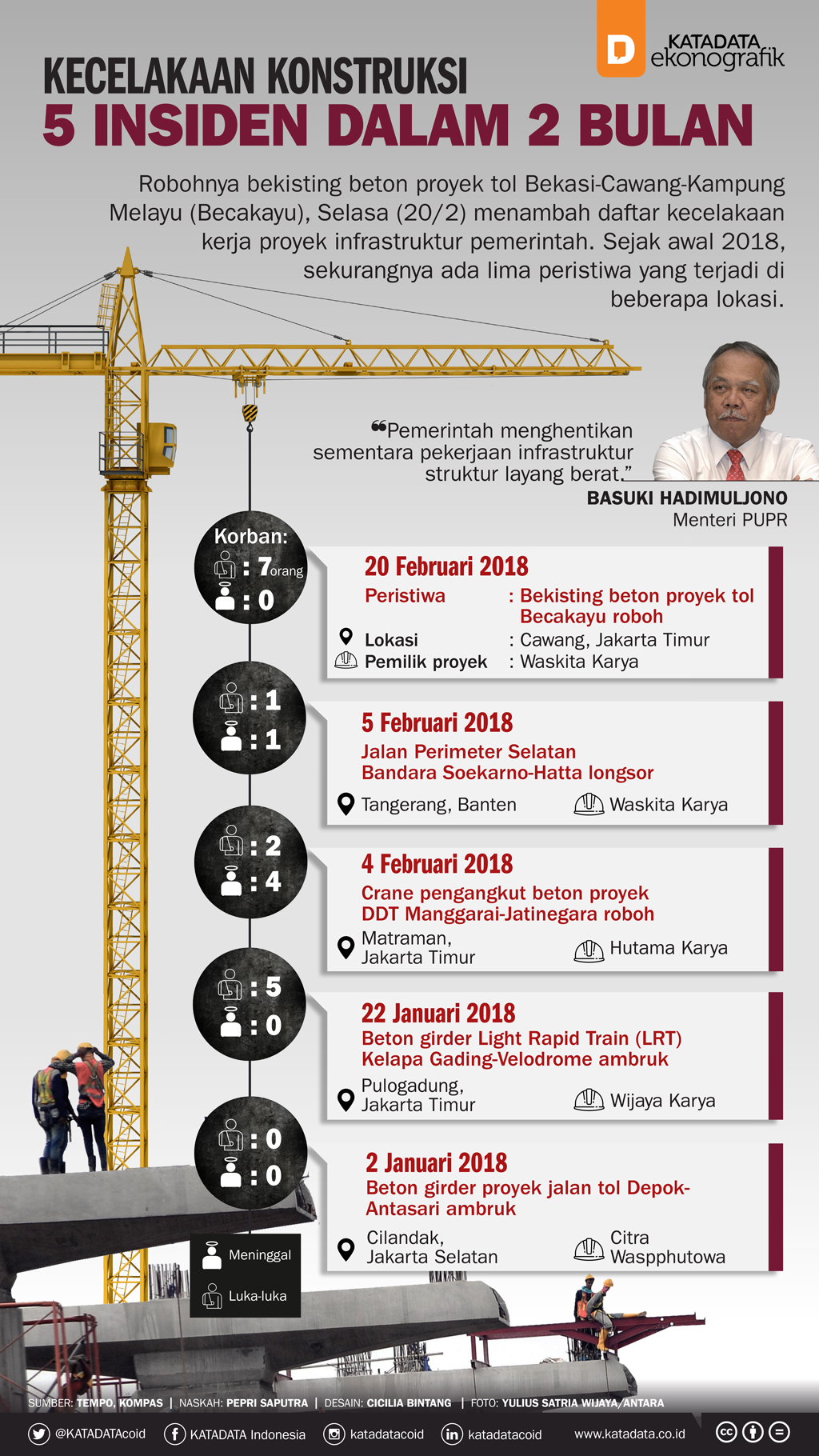 5 Insiden Kecelakaan Konstruksi dalam 2 Bulan