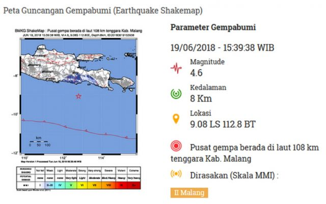 Gempa di Malang Tidak Berpotensi Tsunami