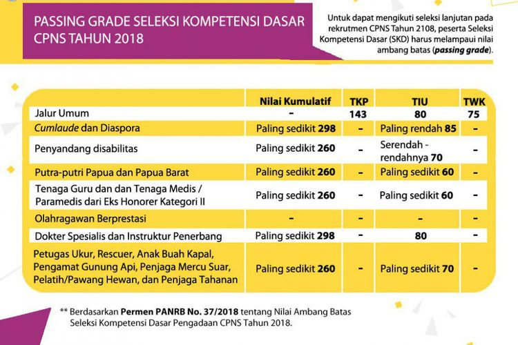 100 Soal SKD CPNS Guru, Cermati 3 Tes dan Kriteria yang Dinilai