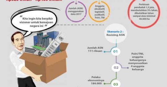 Ibu Kota Mau Pindah ke Kalimantan, Ini 6 Fakta Persiapan dan Nomor 5 Tak Diduga